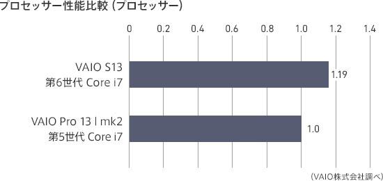 VAIO S13 CPU性能