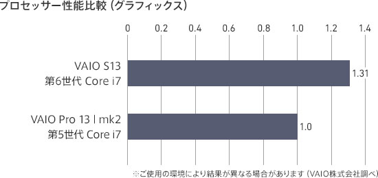 VAIO S13 グラフィック性能