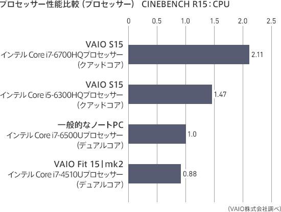 VAIO S15のCPU性能