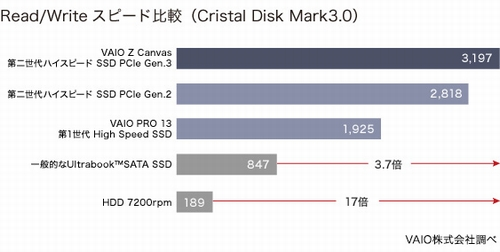 VAIO Z Canvas SSD