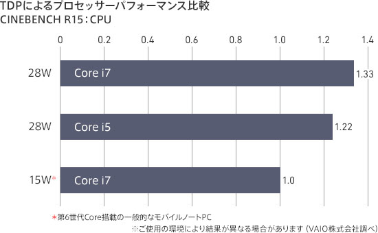 VAIO Z CPU性能