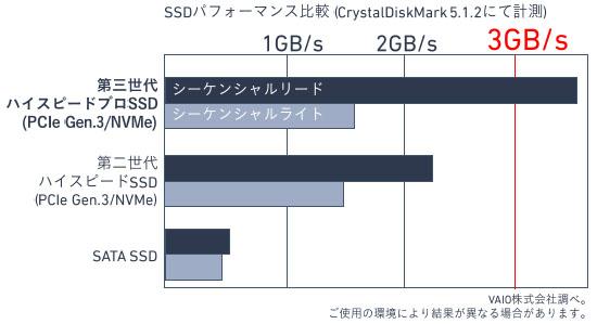 VAIO Z 第三世代ハイスピードプロ SSD