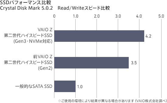 VAIO Zの第二世代ハイスピードSSD