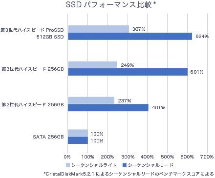 VAIO S11 / S13のSSD速度比較