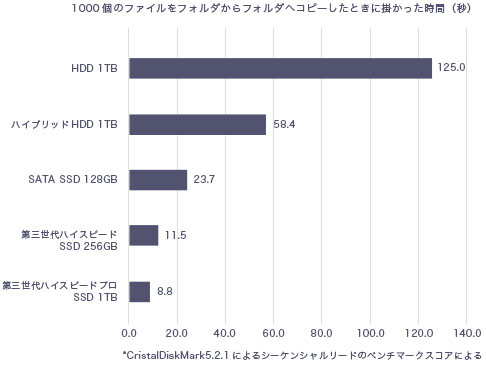 VAIO S15 HDD SSD