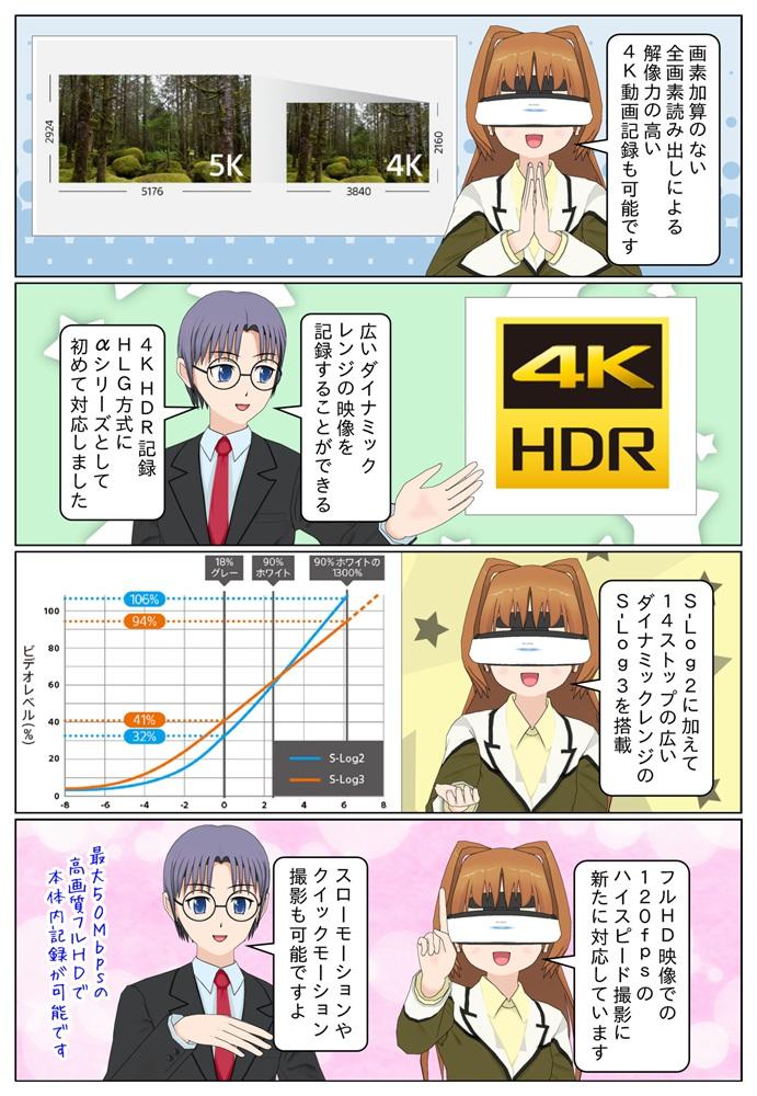 ソニーのミラーレス一眼カメラ ILCE-7RM3は4K動画記録にも対応、αシリーズとして初めて4K HDR記録HLG方式に対応となった点もILCE-7RM2との違いとなります。