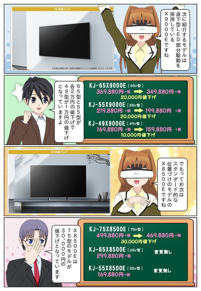 X9000EシリーズのKJ-65X9000EとKJ-55X9000Eが2万円の値下げ、KJ-49X9000Eが1万円の値下げです。KJ-75X8500Eは3万円の値下げ。