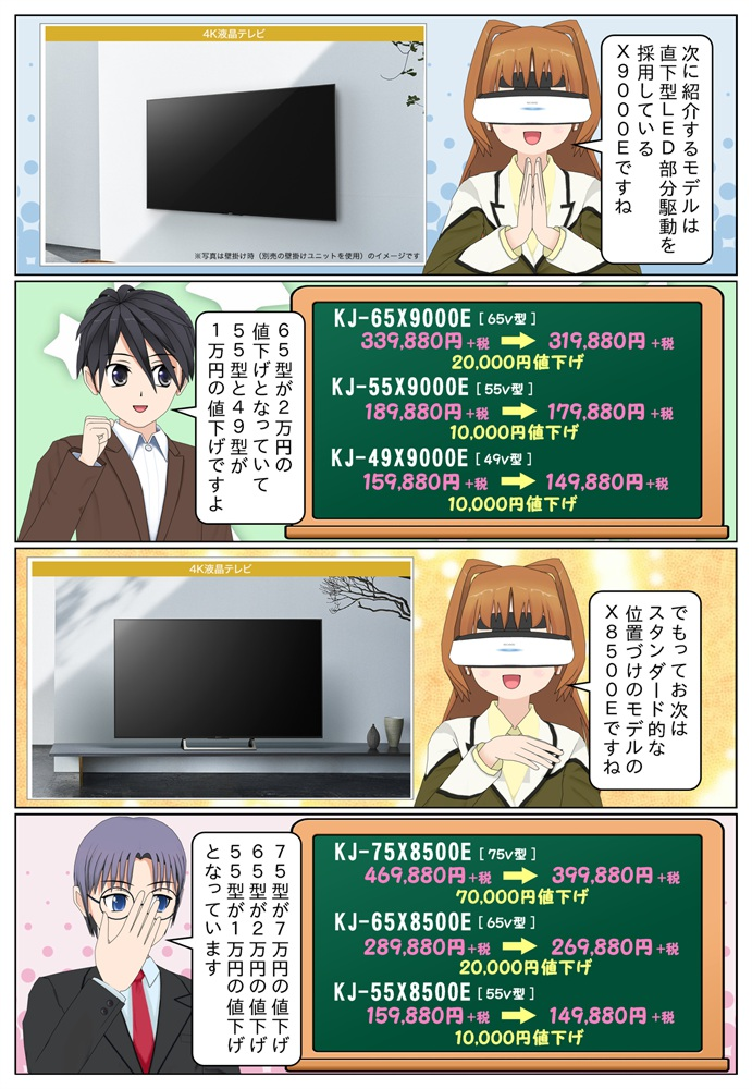 X9000EシリーズのKJ-65X9000Eが2万円の値下げ、KJ-55X9000EとKJ-49X9000Eが1万円の値下げです。KJ-75X8500Eは7万円の値下げ。