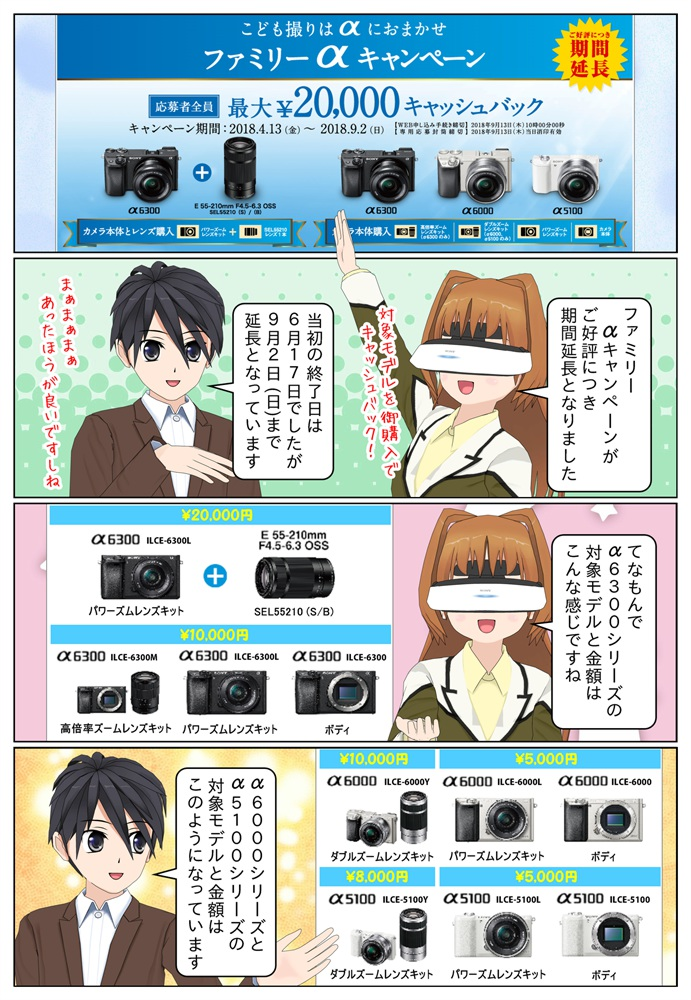 ソニー ファミリーαキャンペーンがご好評につき期間が延長となりまいした。対象のデジタル一眼カメラを購入&御応募で最大2万円のキャッシュバックとなります。