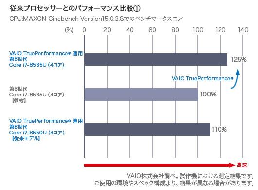 VAIO SX14 第8世代インテル Uプロセッサー