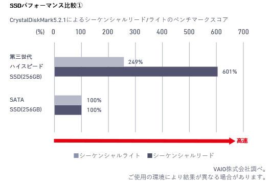 VAIO SX14 第三世代 ハイスピードSSD 比較