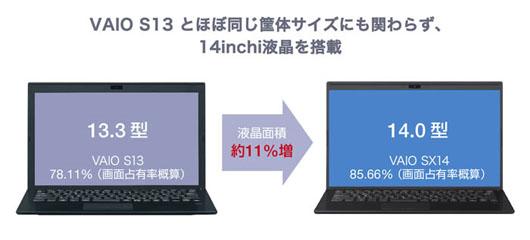 VAIO SX14とVAIO S13のサイズ比較