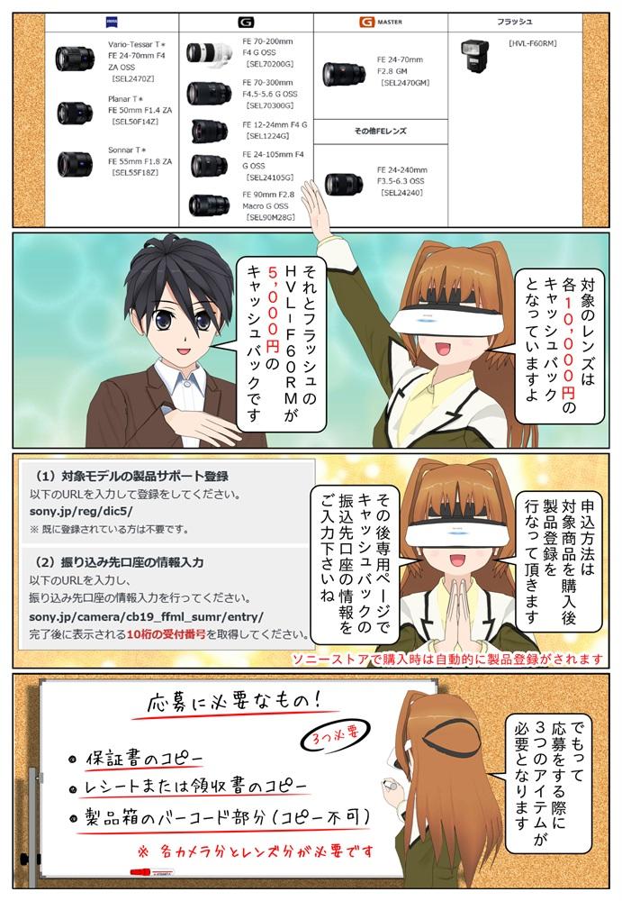 対象のカメラ本体は、α7R IIIとα7R IIが3万円、α7 IIが2万円のキャッシュバックです