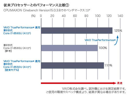 VAIO SX12 第8世代インテル Uプロセッサー