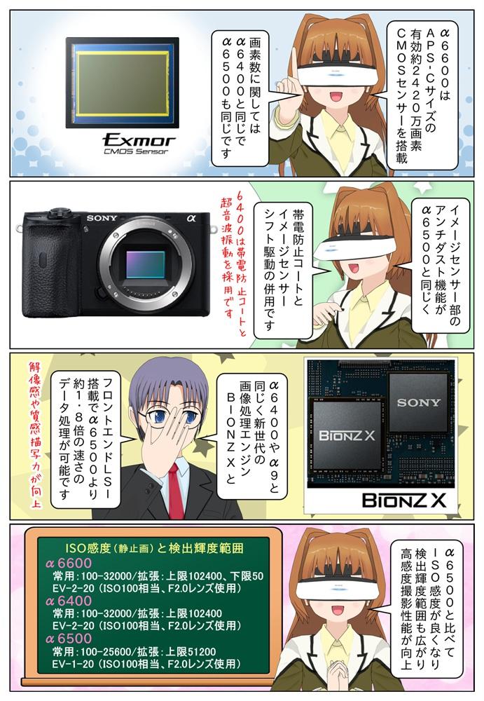 ソニーのα6600とα6400のISO感度の違い、BIONZ X はα9などと同じく最新世代を採用