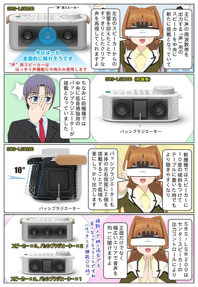 ソニー お手元テレビスピーカー SRS-LSR200 は声用スピーカーを新たに搭載