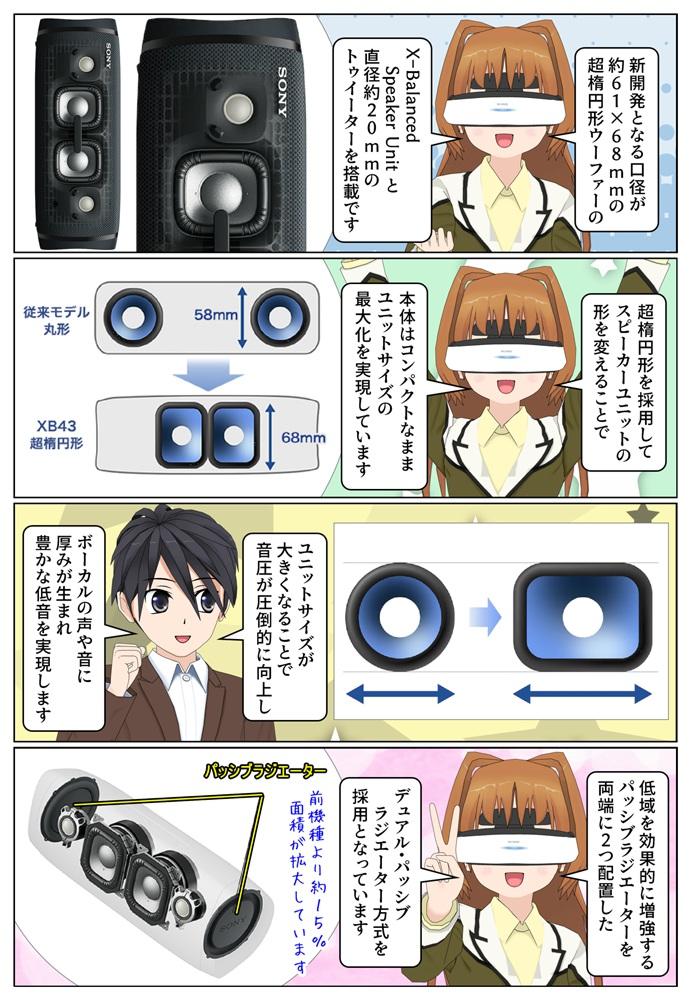 ソニー SRS-XB43 は超楕円形ウーファーの X-Balanced Speaker Unitを搭載
