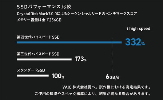 VAIO Z VJZ1411 第四世代 ハイスピードSSD 比較