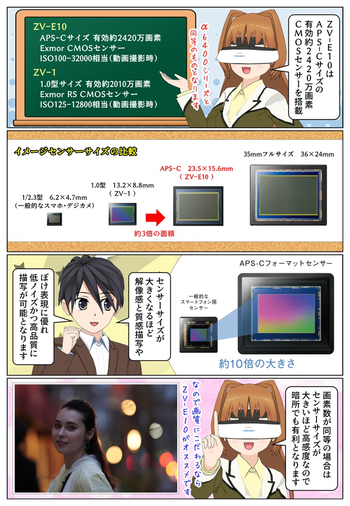 ZV-E10とZV-1のイメージセンサーサイズの違いを紹介した画像